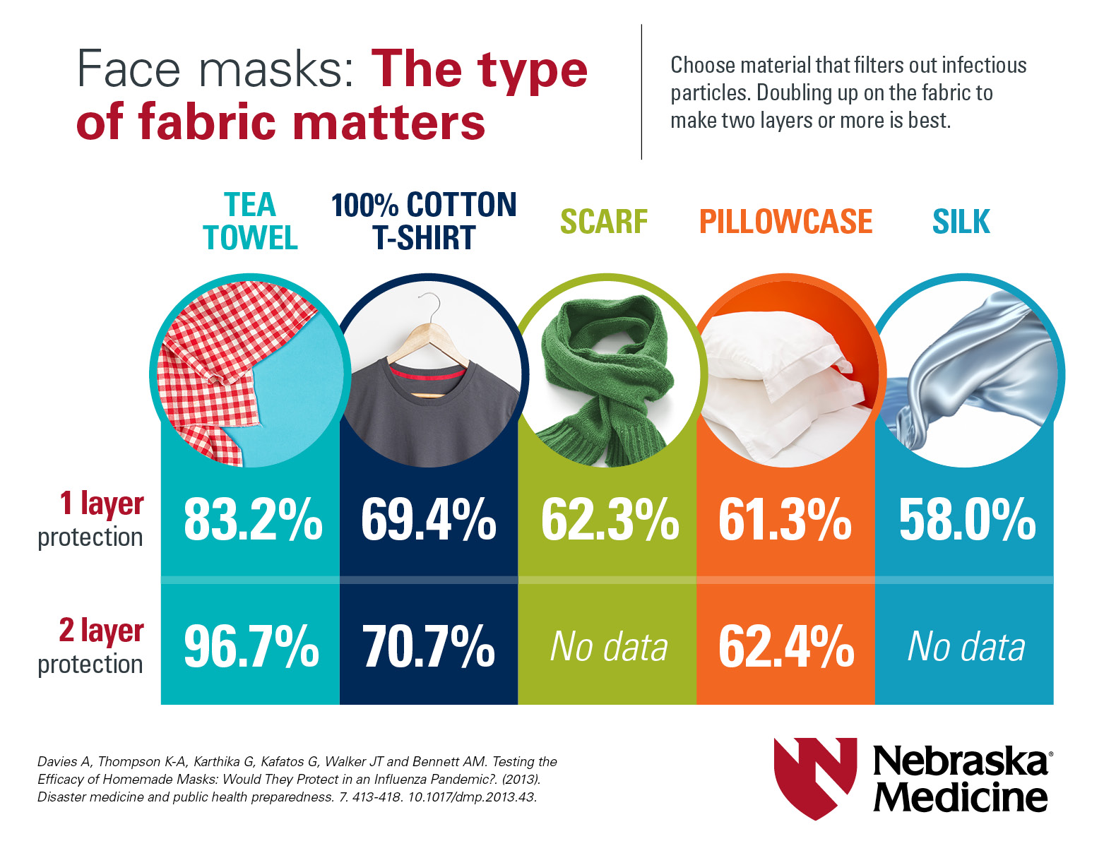 Face masks: The type of fabric matters
