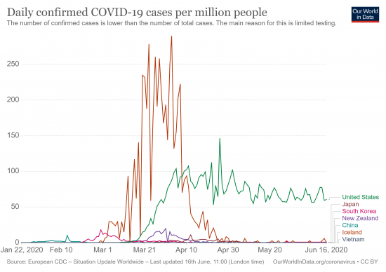 Daily confirmed COVID-19 cases per million people