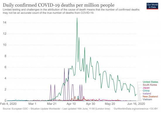 Daily confirmed COVID-19 deaths per million people