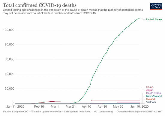 Total confirmed COVID-19 deaths