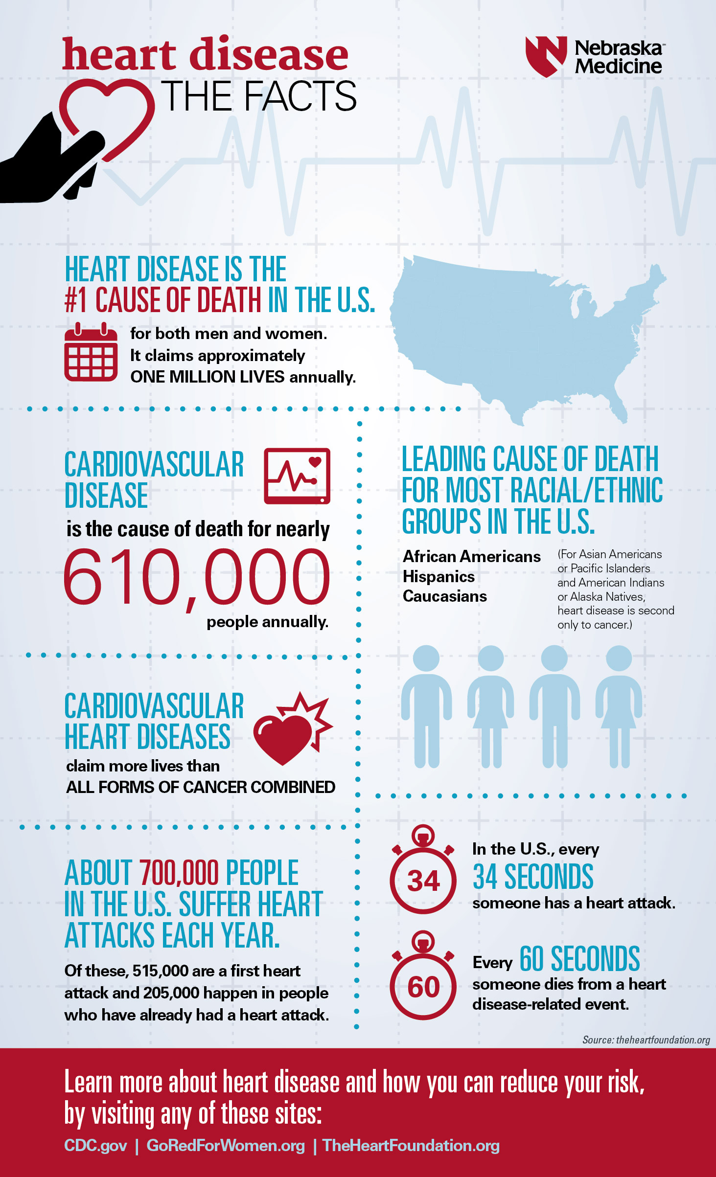 Preventing the Top Killer – Heart Disease | Nebraska Medicine ...