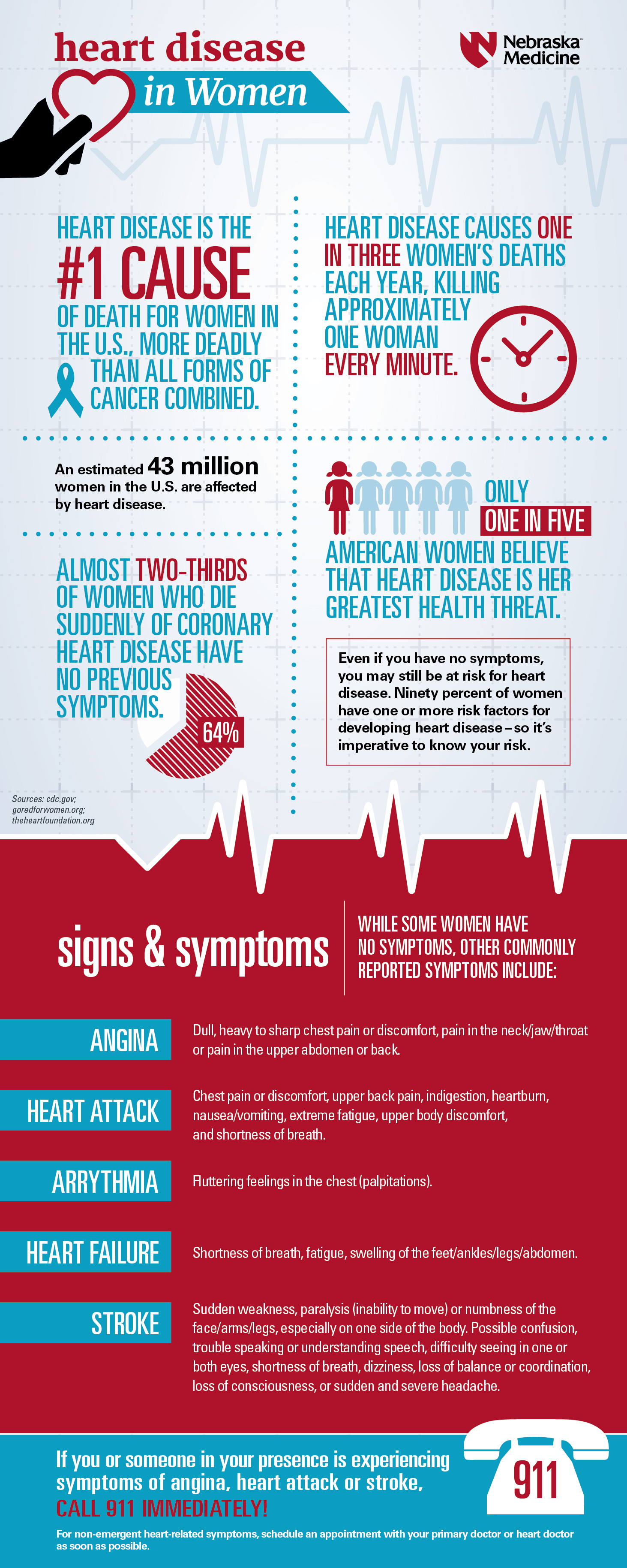 Ladies, Know Your Heart Attack Symptoms and Take Action | Nebraska