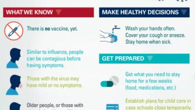 Graphic that shows at-a-glance how to prepare for the Corona Virus (COVID-19)